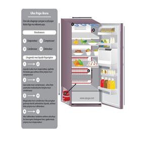 Неисправности холодильника в которых виноваты вы