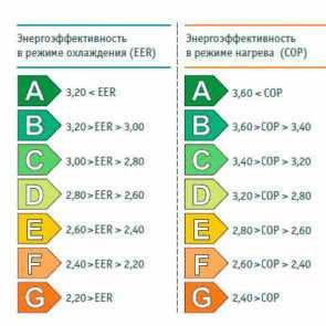 Read more about the article Экономить на электричестве получая прохладу