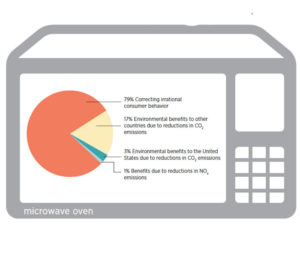 Energoeffektivnost'-mikrovolnovoy-pechi